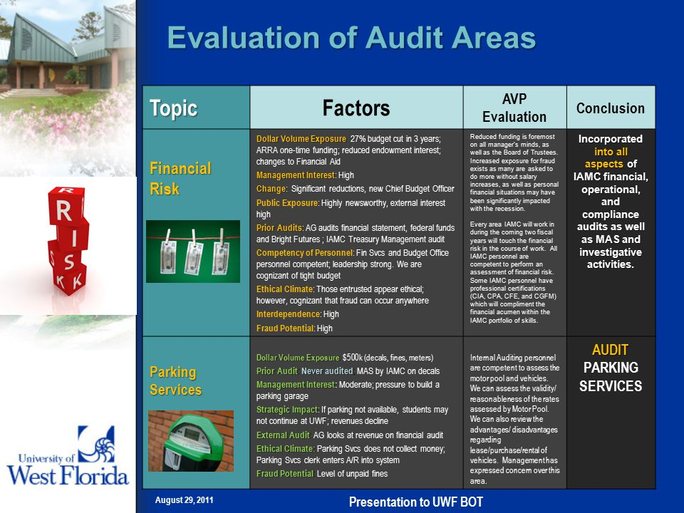 Evaluation of Audit Areas August 29, 2011 Presentation to UWF BOT TopicFactors AVP Evaluation Conclusion Financial Risk Dollar Volume Exposure Dollar Volume Exposure 27% budget cut in 3 years; ARRA one-time funding; reduced endowment interest; changes to Financial Aid Management Interest Management Interest : High Change Change : Significant reductions, new Chief Budget Officer Public Exposure : Highly newsworthy, external interest high Prior Audits Prior Audits : AG audits financial statement, federal funds and Bright Futures ; IAMC Treasury Management audit Competency of Personnel : Fin Svcs and Budget Office personnel competent; leadership strong.