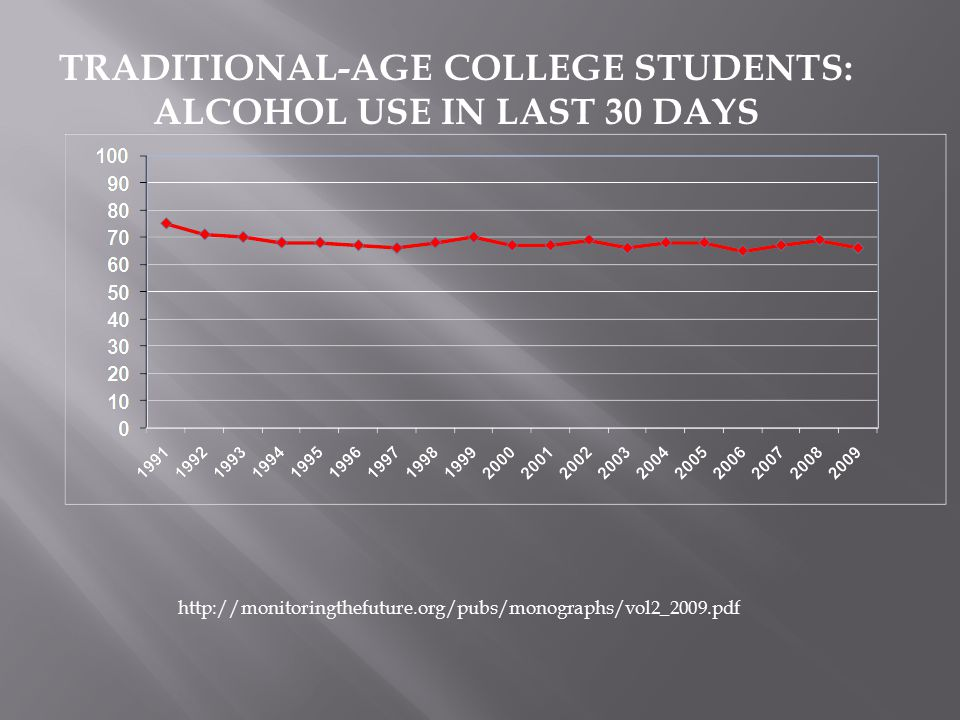 TRADITIONAL-AGE COLLEGE STUDENTS: ALCOHOL USE IN LAST 30 DAYS http://monitoringthefuture.org/pubs/monographs/vol2_2009.pdf