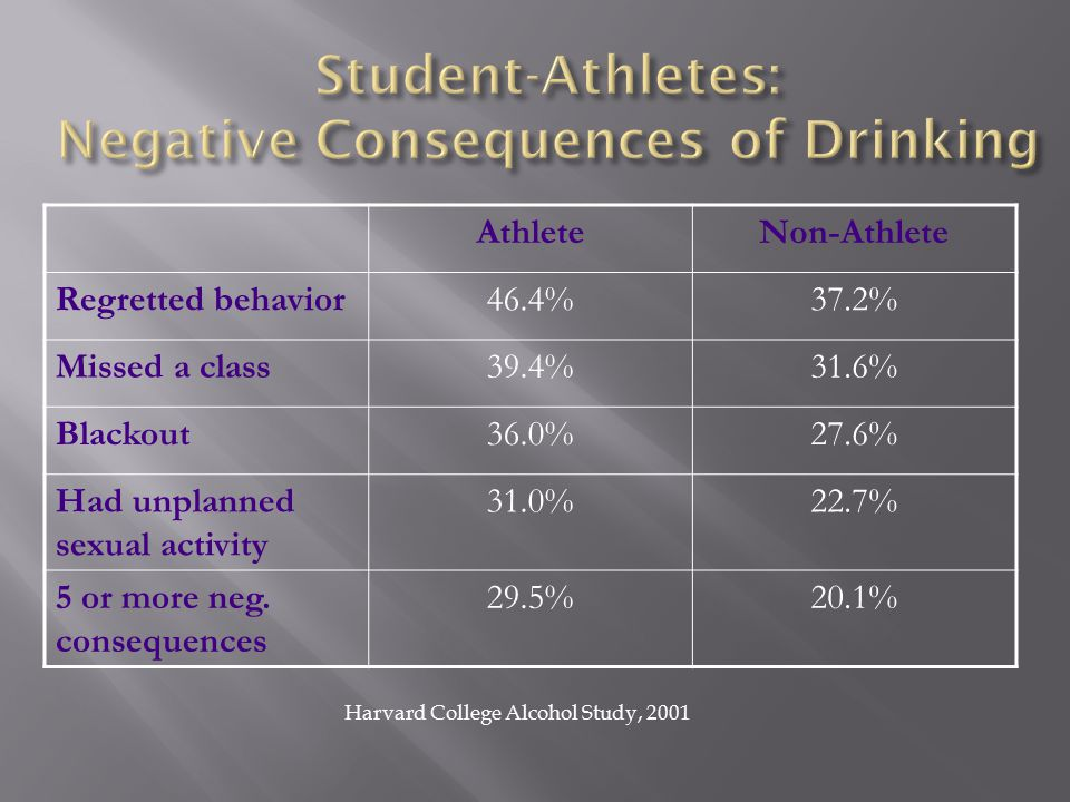 AthleteNon-Athlete Regretted behavior46.4%37.2% Missed a class39.4%31.6% Blackout36.0%27.6% Had unplanned sexual activity 31.0%22.7% 5 or more neg.
