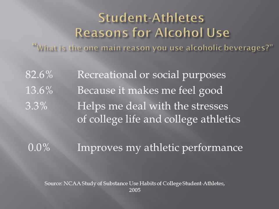82.6%Recreational or social purposes 13.6%Because it makes me feel good 3.3%Helps me deal with the stresses of college life and college athletics 0.0%Improves my athletic performance Source: NCAA Study of Substance Use Habits of College Student-Athletes, 2005