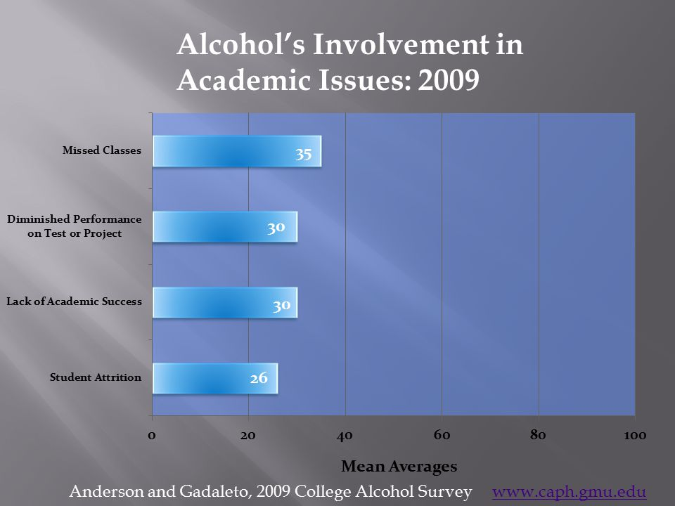 Alcohol's Involvement in Academic Issues: 2009 Anderson and Gadaleto, 2009 College Alcohol Survey www.caph.gmu.eduwww.caph.gmu.edu