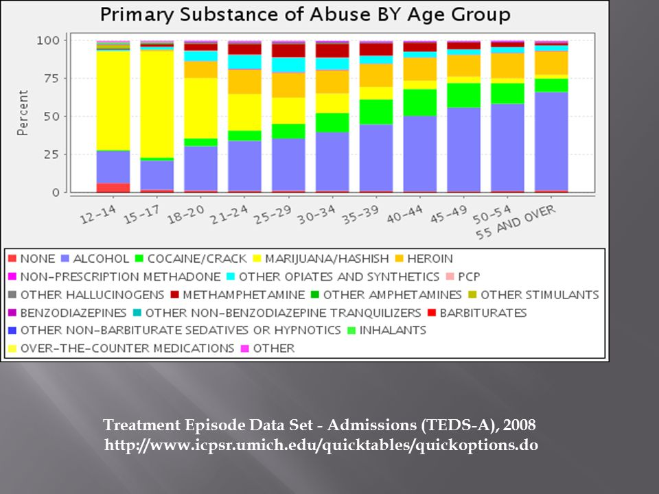 Treatment Episode Data Set - Admissions (TEDS-A), 2008 http://www.icpsr.umich.edu/quicktables/quickoptions.do