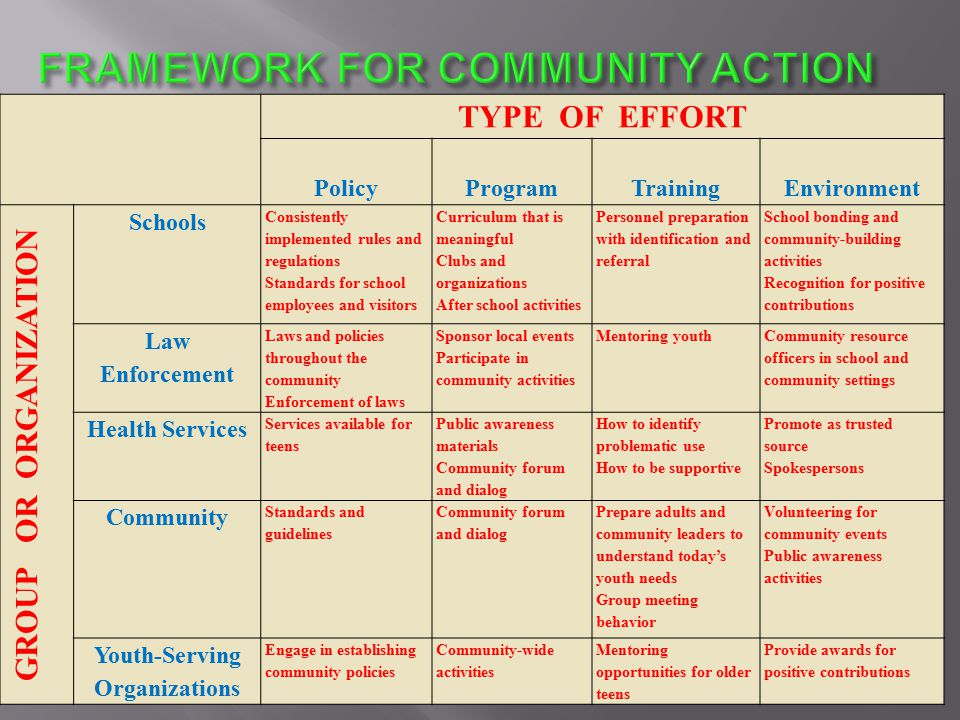 TYPE OF EFFORT PolicyProgramTrainingEnvironment GROUP OR ORGANIZATION Schools Consistently implemented rules and regulations Standards for school employees and visitors Curriculum that is meaningful Clubs and organizations After school activities Personnel preparation with identification and referral School bonding and community-building activities Recognition for positive contributions Law Enforcement Laws and policies throughout the community Enforcement of laws Sponsor local events Participate in community activities Mentoring youth Community resource officers in school and community settings Health Services Services available for teens Public awareness materials Community forum and dialog How to identify problematic use How to be supportive Promote as trusted source Spokespersons Community Standards and guidelines Community forum and dialog Prepare adults and community leaders to understand today's youth needs Group meeting behavior Volunteering for community events Public awareness activities Youth-Serving Organizations Engage in establishing community policies Community-wide activities Mentoring opportunities for older teens Provide awards for positive contributions