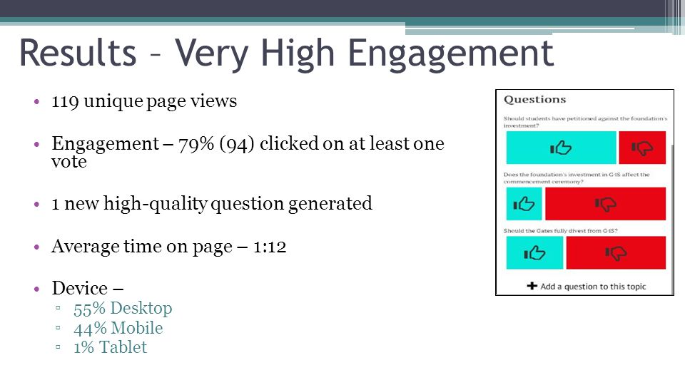 Results – Very High Engagement 119 unique page views Engagement – 79% (94) clicked on at least one vote 1 new high-quality question generated Average time on page – 1:12 Device – ▫55% Desktop ▫44% Mobile ▫1% Tablet