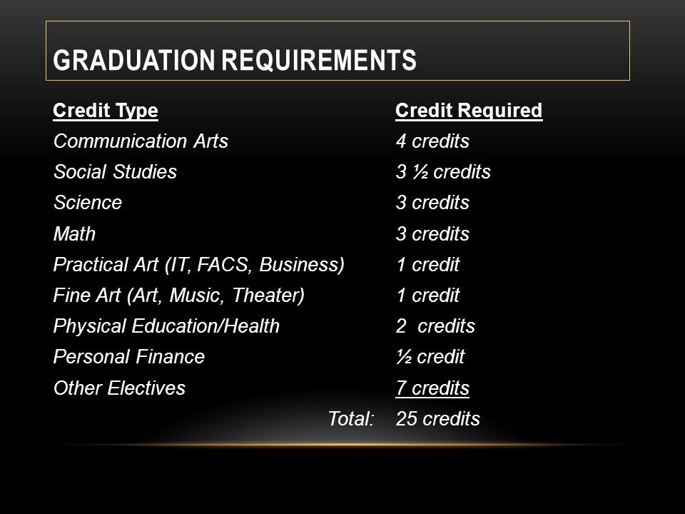 GRADUATION REQUIREMENTS Credit TypeCredit Required Communication Arts4 credits Social Studies3 ½ credits Science3 credits Math 3 credits Practical Art