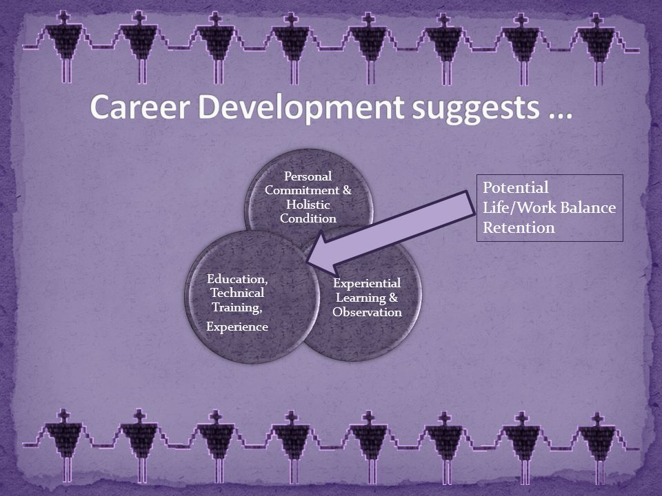 Personal Commitment & Holistic Condition Experiential Learning & Observation Education, Technical Training, Experience Potential Life/Work Balance Retention
