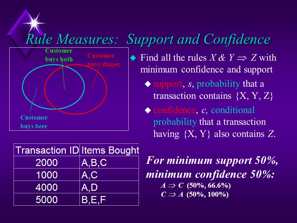 Rule Measures: Support and Confidence u Find all the rules X & Y  Z with minimum confidence and support u support, s, probability that a transaction contains {X, Y, Z} u confidence, c, conditional probability that a transaction having {X, Y} also contains Z.