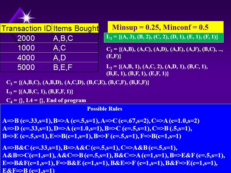 L 1 = {(A, 3), (B, 2), (C, 2), (D, 1), (E, 1), (F, 1)} Minsup = 0.25, Minconf = 0.5 C 2 = {(A,B), (A,C), (A,D), (A,E), (A,F), (B,C),.., (E,F)} L 2 = {(A,B, 1), (A,C, 2), (A,D, 1), (B,C, 1), (B,E, 1), (B,F, 1), (E,F, 1)} C 3 = {(A,B,C), (A,B,D), (A,C,D), (B,C,E), (B,C,F), (B,E,F)} L 3 = {(A,B,C, 1), (B,E,F, 1)} C 4 = {}, L4 = {}, End of program Possible Rules A=>B (c=.33,s=1), B=>A (c=.5,s=1), A=>C (c=.67,s=2), C=>A (c=1.0,s=2) A=>D (c=.33,s=1), D=>A (c=1.0,s=1), B=>C (c=.5,s=1), C=>B (.5,s=1), B=>E (c=.5,s=1), E=>B(c=1,s=1), B=>F (c=.5,s=1), F=>B(c=1,s=1) A=>B&C (c=.33,s=1), B=>A&C (c=.5,s=1), C=>A&B (c=.5,s=1), A&B=>C(c=1,s=1), A&C=>B (c=.5,s=1), B&C=>A (c=1,s=1), B=>E&F (c=.5,s=1), E=>B&F(c=1,s=1), F=>B&E (c=1,s=1), B&E=>F (c=1,s=1), B&F=>E(c=1,s=1), E&F=>B (c=1,s=1)