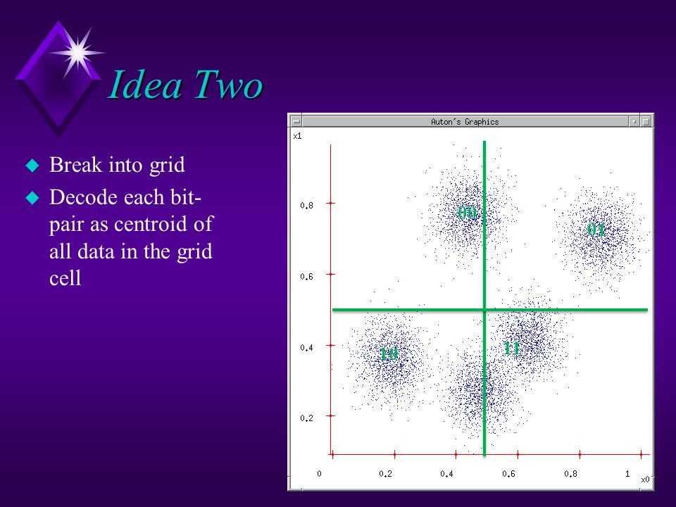Idea Two u Break into grid u Decode each bit- pair as centroid of all data in the grid cell 00 01 11 10
