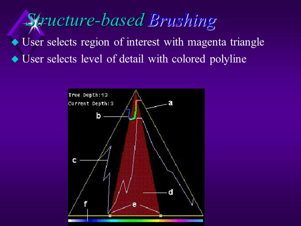 Structure-based Brushing u User selects region of interest with magenta triangle u User selects level of detail with colored polyline