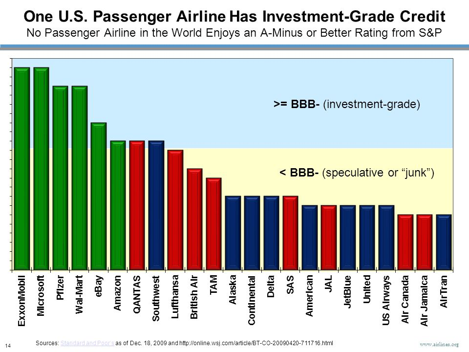 < BBB- (speculative or junk ) >= BBB- (investment-grade) One U.S.