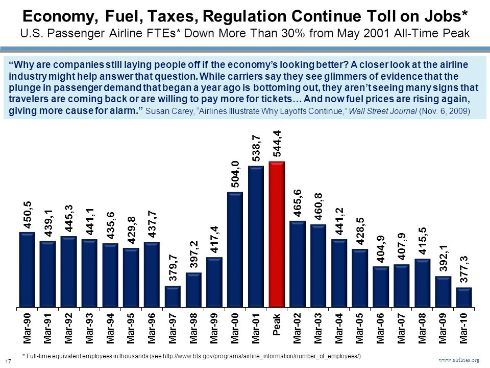 Economy, Fuel, Taxes, Regulation Continue Toll on Jobs* U.S. Passenger Airline FTEs* Down More Than 30% from May 2001 All-Time Peak * Full-time equiva