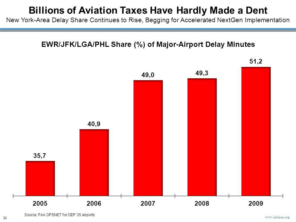 EWR/JFK/LGA/PHL Share (%) of Major-Airport Delay Minutes Source: FAA OPSNET for OEP 35 airports Billions of Aviation Taxes Have Hardly Made a Dent New
