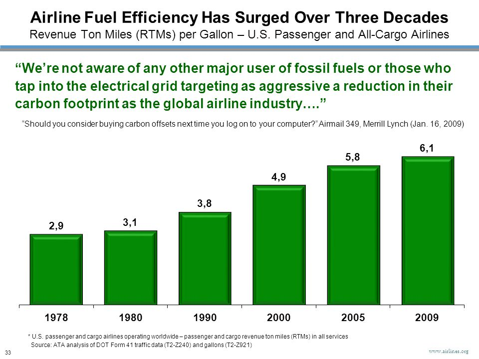 Airline Fuel Efficiency Has Surged Over Three Decades Revenue Ton Miles (RTMs) per Gallon – U.S. Passenger and All-Cargo Airlines Source: ATA analysis