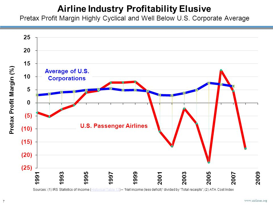 Airline Industry Profitability Elusive Pretax Profit Margin Highly Cyclical and Well Below U.S. Corporate Average Pretax Profit Margin (%) Sources: (1
