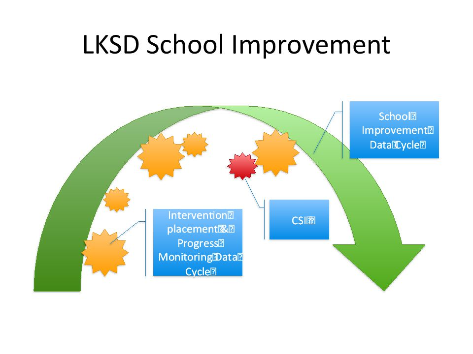 LKSD School Improvement