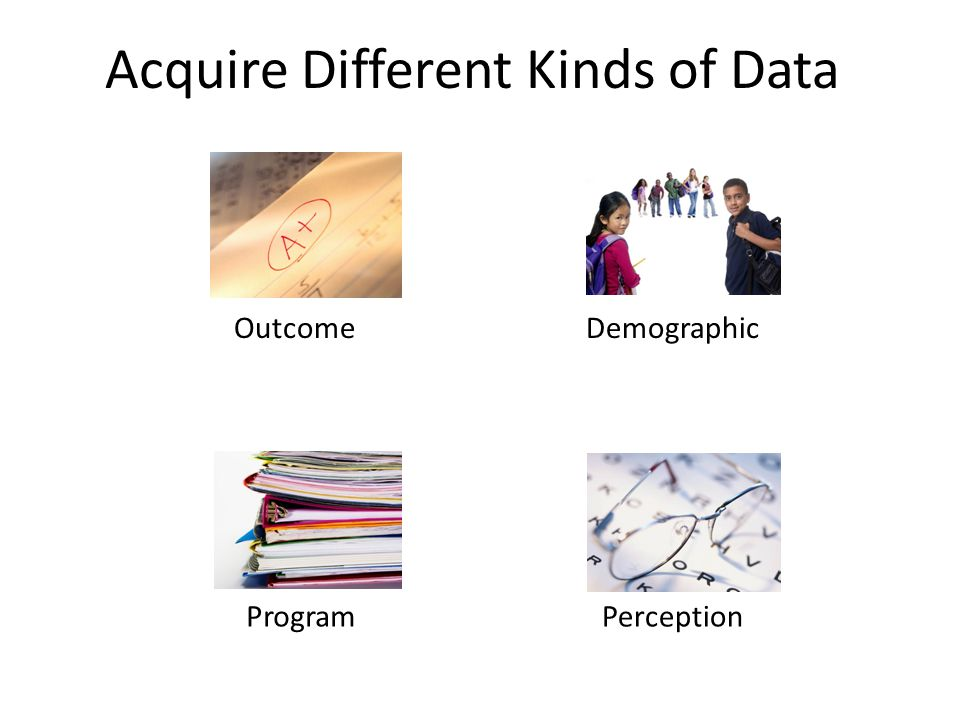 Acquire Different Kinds of Data OutcomeDemographic PerceptionProgram