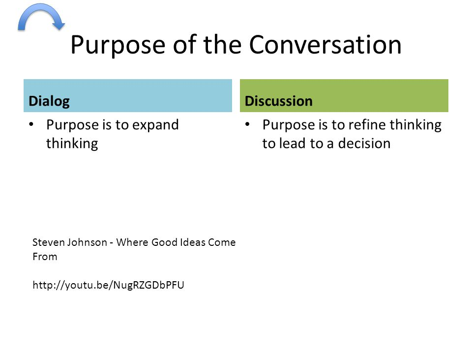Purpose of the Conversation Dialog Purpose is to expand thinking Discussion Purpose is to refine thinking to lead to a decision Steven Johnson - Where Good Ideas Come From http://youtu.be/NugRZGDbPFU