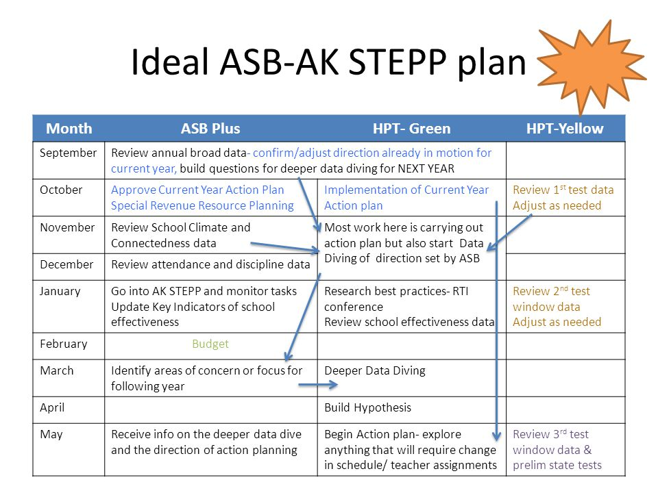 Ideal ASB-AK STEPP plan MonthASB PlusHPT- GreenHPT-Yellow SeptemberReview annual broad data- confirm/adjust direction already in motion for current year, build questions for deeper data diving for NEXT YEAR OctoberApprove Current Year Action Plan Special Revenue Resource Planning Implementation of Current Year Action plan Review 1 st test data Adjust as needed NovemberReview School Climate and Connectedness data Most work here is carrying out action plan but also start Data Diving of direction set by ASB DecemberReview attendance and discipline data JanuaryGo into AK STEPP and monitor tasks Update Key Indicators of school effectiveness Research best practices- RTI conference Review school effectiveness data Review 2 nd test window data Adjust as needed FebruaryBudget MarchIdentify areas of concern or focus for following year Deeper Data Diving AprilBuild Hypothesis MayReceive info on the deeper data dive and the direction of action planning Begin Action plan- explore anything that will require change in schedule/ teacher assignments Review 3 rd test window data & prelim state tests