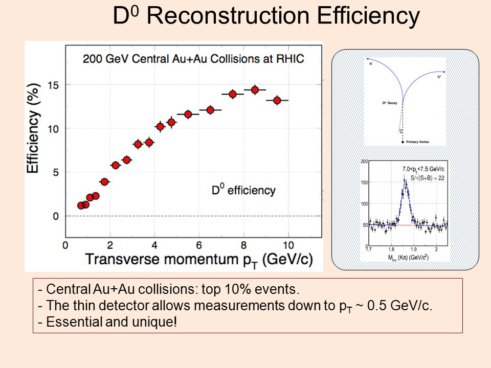 D 0 Reconstruction Efficiency - Central Au+Au collisions: top 10% events.