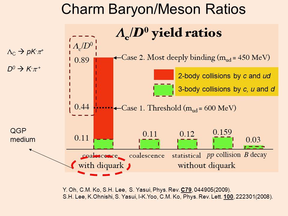 Charm Baryon/Meson Ratios Y. Oh, C.M. Ko, S.H. Lee, S. Yasui, Phys. Rev. C79, 044905(2009). S.H. Lee, K.Ohnishi, S. Yasui, I-K.Yoo, C.M. Ko, Phys. Rev
