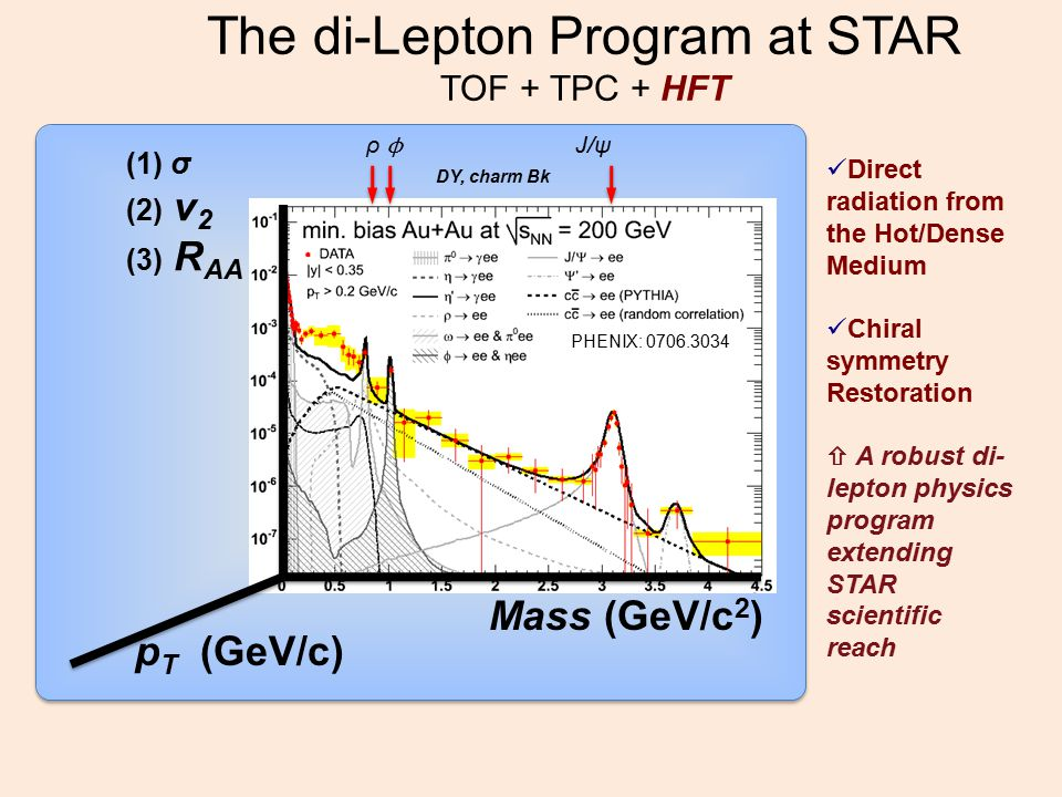 The di-Lepton Program at STAR TOF + TPC + HFT (1) σ (2) v 2 (3) R AA Mass (GeV/c 2 ) p T (GeV/c) ρ ϕ J/ψ DY, charm Bk Direct radiation from the Hot/Dense Medium Chiral symmetry Restoration  A robust di- lepton physics program extending STAR scientific reach PHENIX: 0706.3034
