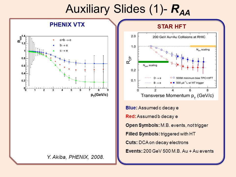 Auxiliary Slides (1)- R AA PHENIX VTX STAR HFT Blue: Assumed c decay e Red: Assumed b decay e Open Symbols: M.B.