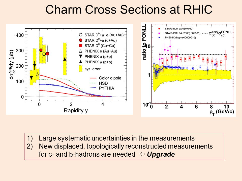 Charm Cross Sections at RHIC 1)Large systematic uncertainties in the measurements 2)New displaced, topologically reconstructed measurements for c- and b-hadrons are needed  Upgrade
