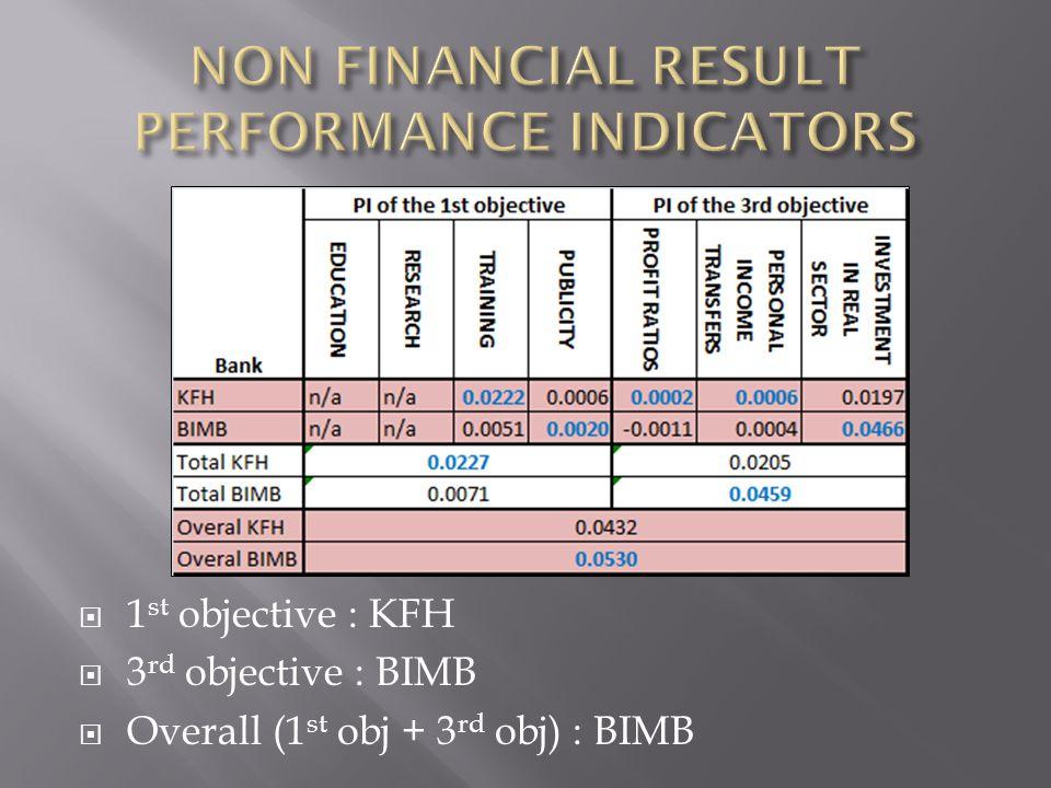  1 st objective : KFH  3 rd objective : BIMB  Overall (1 st obj + 3 rd obj) : BIMB