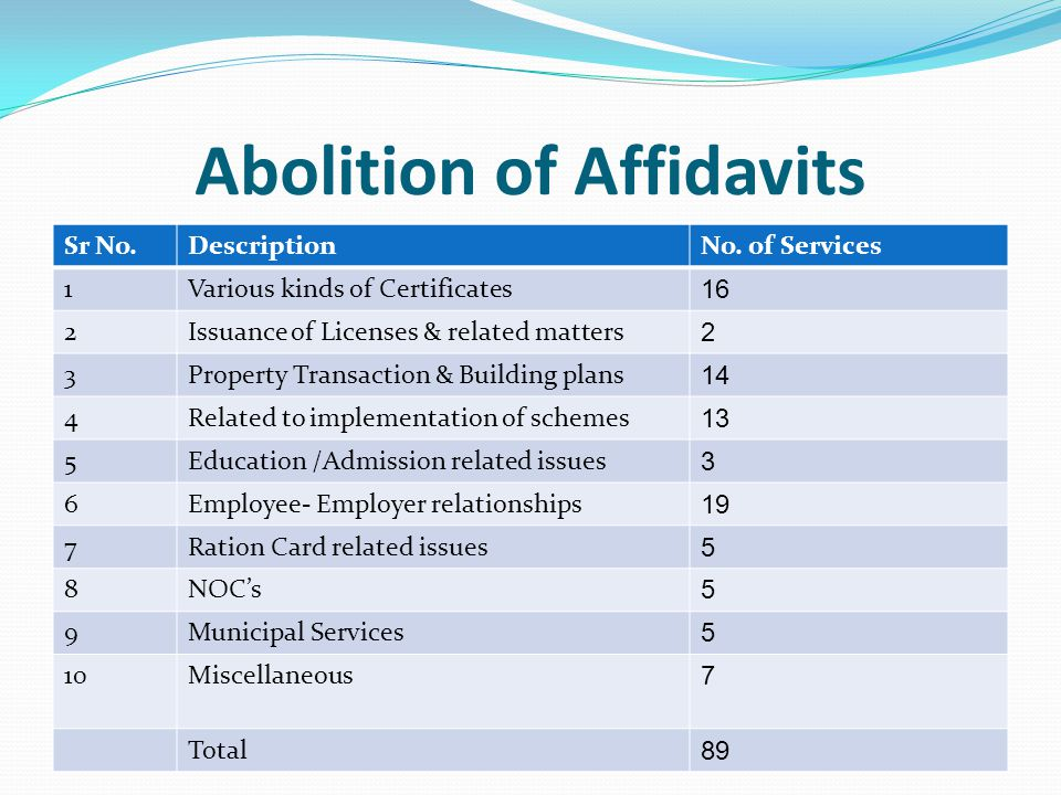 Abolition of Affidavits Sr No.DescriptionNo. of Services 1Various kinds of Certificates 16 2Issuance of Licenses & related matters 2 3Property Transac