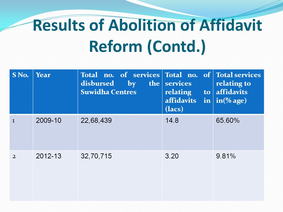 Results of Abolition of Affidavit Reform (Contd.) S No.YearTotal no. of services disbursed by the Suwidha Centres Total no. of services relating to af
