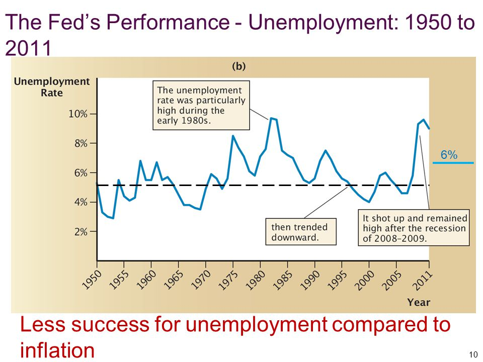 The Fed's Performance - Unemployment: 1950 to 2011 10 Less success for unemployment compared to inflation 6%