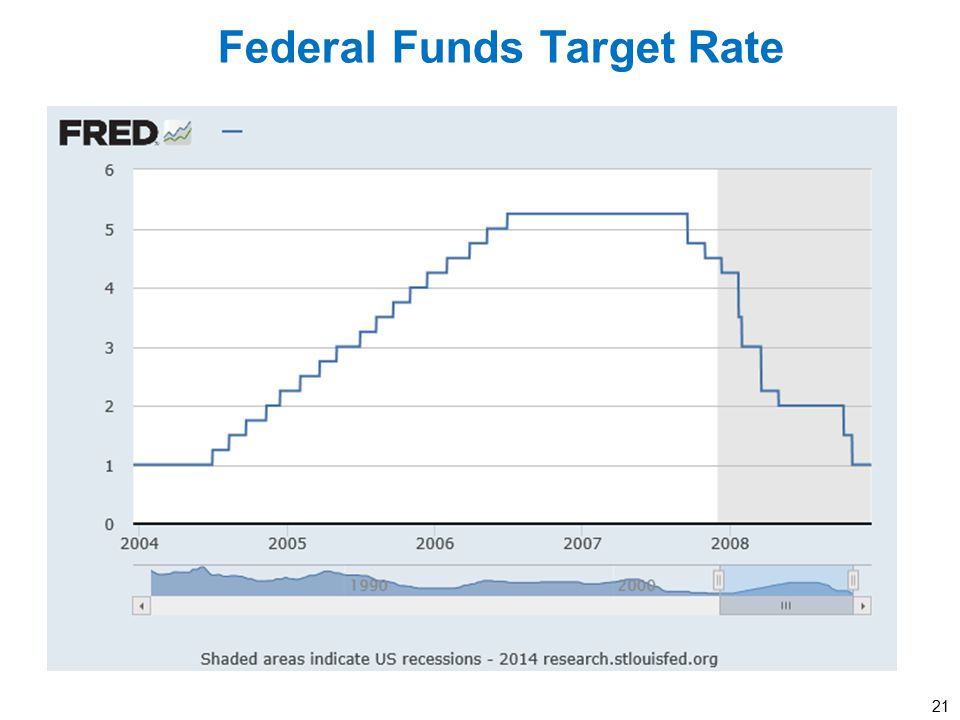 21 Federal Funds Target Rate