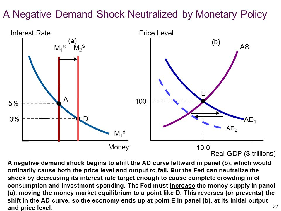 A negative demand shock begins to shift the AD curve leftward in panel (b), which would ordinarily cause both the price level and output to fall. But