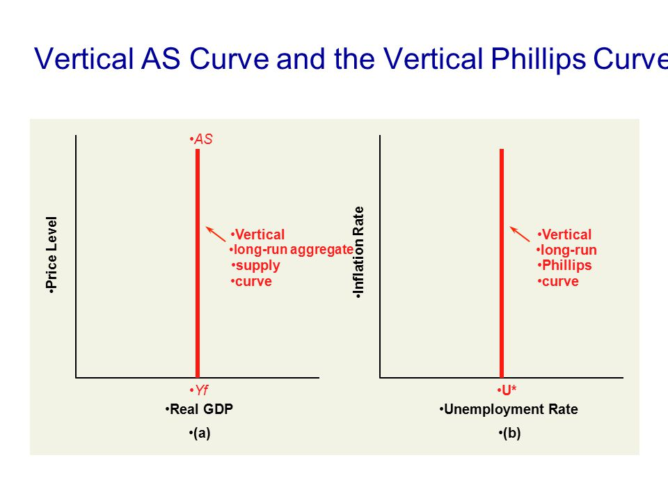 Vertical AS Curve and the Vertical Phillips Curve Vertical long-run Phillips curve Inflation Rate (b) Unemployment Rate Vertical long-run aggregate su