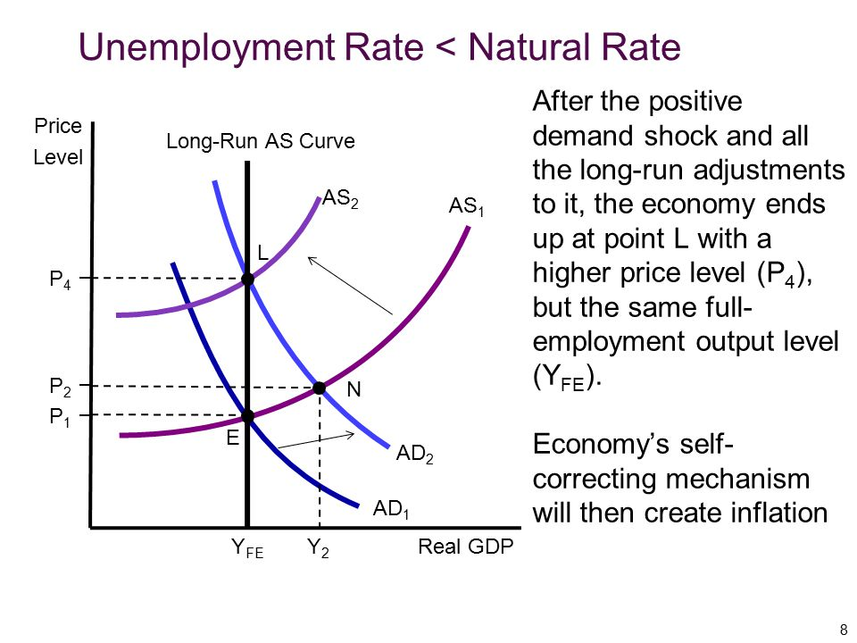 Initially, the economy is at point E, with inflation equal to the built-in rate of 6%.