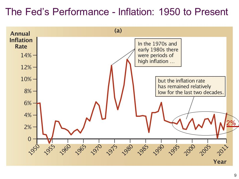 The Fed's Performance - Inflation: 1950 to Present 9 2%
