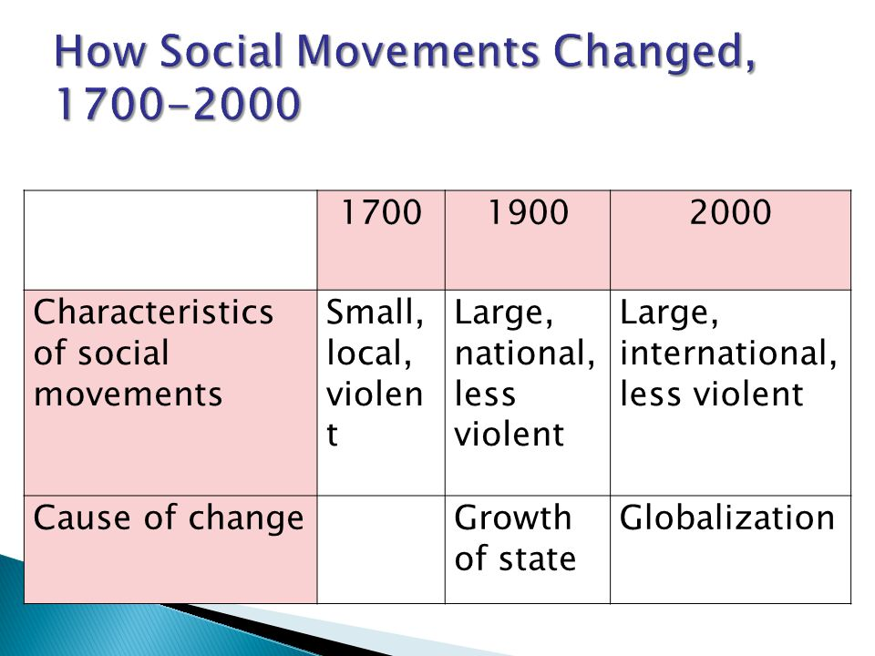 170019002000 Characteristics of social movements Small, local, violen t Large, national, less violent Large, international, less violent Cause of chan