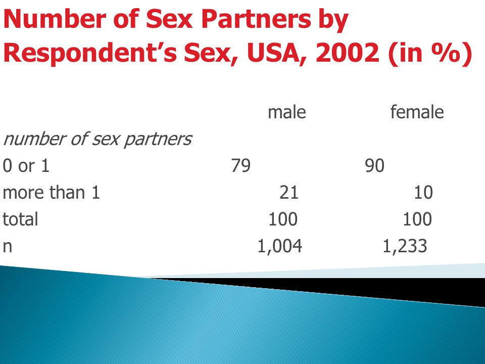 Number of Sex Partners by Respondent's Sex, USA, 2002 (in %) malefemale number of sex partners 0 or 1 79 90 more than 1 21 10 total 100 100 n 1,004 1,