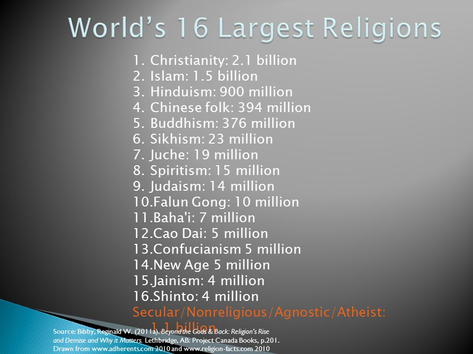 1.Christianity: 2.1 billion 2.Islam: 1.5 billion 3.Hinduism: 900 million 4.Chinese folk: 394 million 5.Buddhism: 376 million 6.Sikhism: 23 million 7.J
