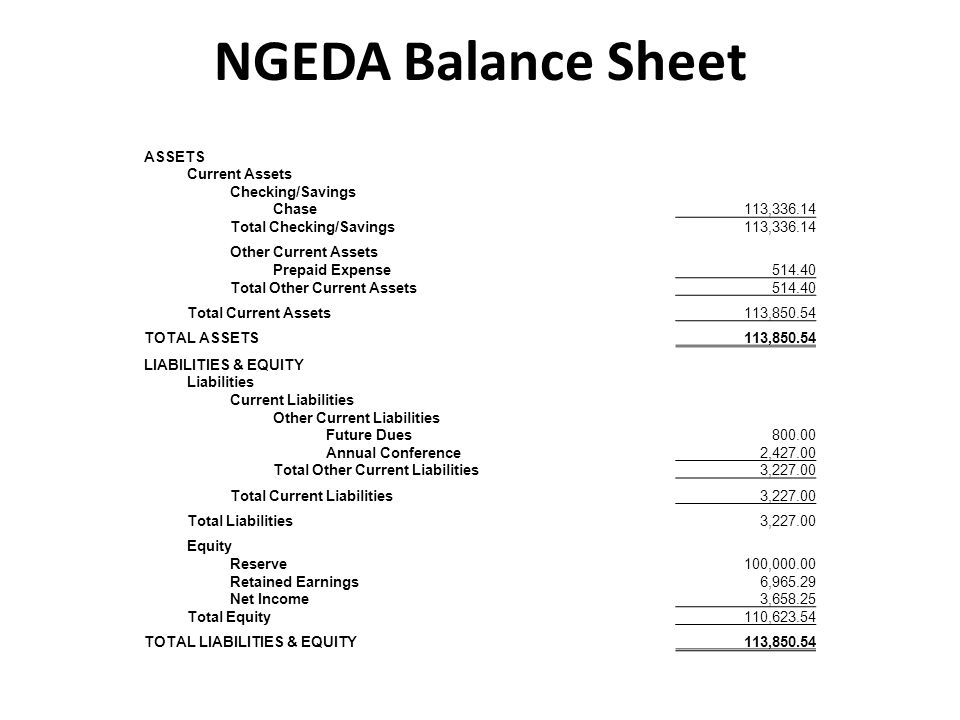 NGEDA Balance Sheet ASSETS Current Assets Checking/Savings Chase113,336.14 Total Checking/Savings113,336.14 Other Current Assets Prepaid Expense514.40