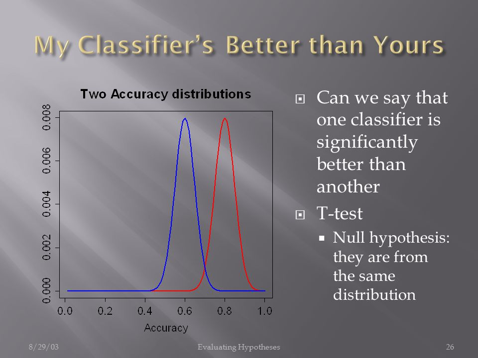 8/29/03Evaluating Hypotheses26  Can we say that one classifier is significantly better than another  T-test  Null hypothesis: they are from the same distribution