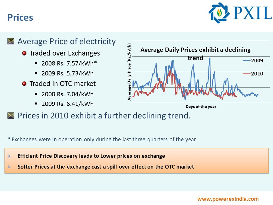 www.powerexindia.com Prices Average Price of electricity Traded over Exchanges  2008 Rs.