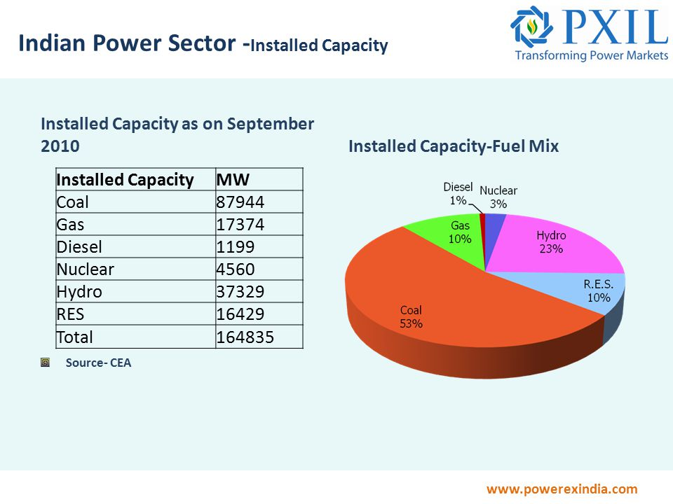 www.powerexindia.com Indian Power Sector - Installed Capacity Installed Capacity as on September 2010Installed Capacity-Fuel Mix Source- CEA Installed CapacityMW Coal87944 Gas17374 Diesel1199 Nuclear4560 Hydro37329 RES16429 Total164835