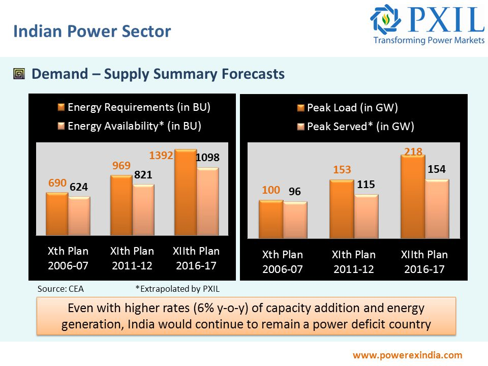 www.powerexindia.com Indian Power Sector Demand – Supply Summary Forecasts Even with higher rates (6% y-o-y) of capacity addition and energy generation, India would continue to remain a power deficit country Source: CEA*Extrapolated by PXIL
