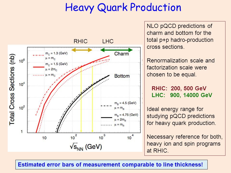 Heavy Quark Production NLO pQCD predictions of charm and bottom for the total p+p hadro-production cross sections.