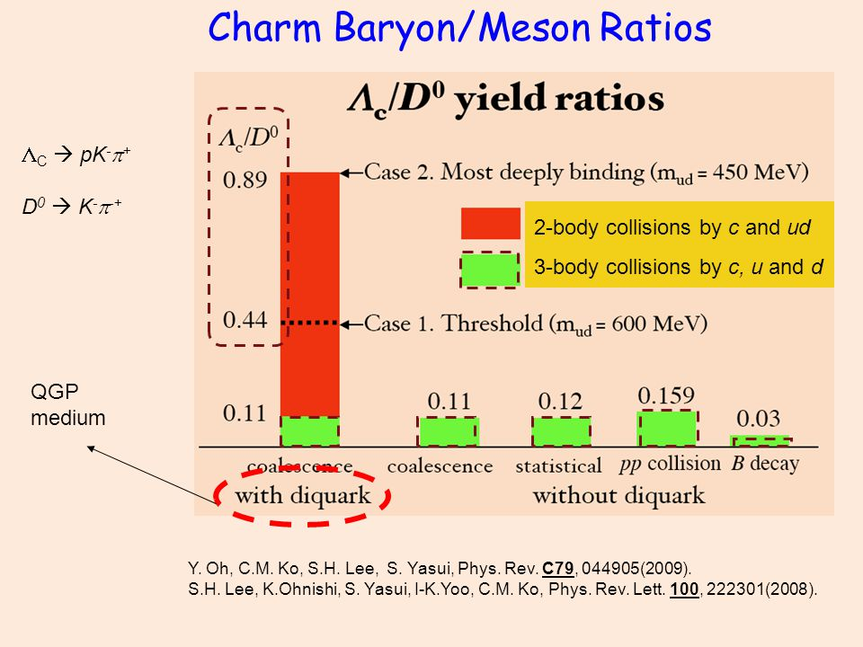 Charm Baryon/Meson Ratios Y. Oh, C.M. Ko, S.H. Lee, S.