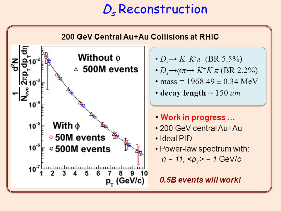 D s Reconstruction D s → K + K - π (BR 5.5%) D s →φπ→ K + K - π (BR 2.2%) mass = 1968.49 ± 0.34 MeV decay length ~ 150 μm Work in progress … 200 GeV central Au+Au Ideal PID Power-law spectrum with: n = 11, = 1 GeV/c 0.5B events will work.