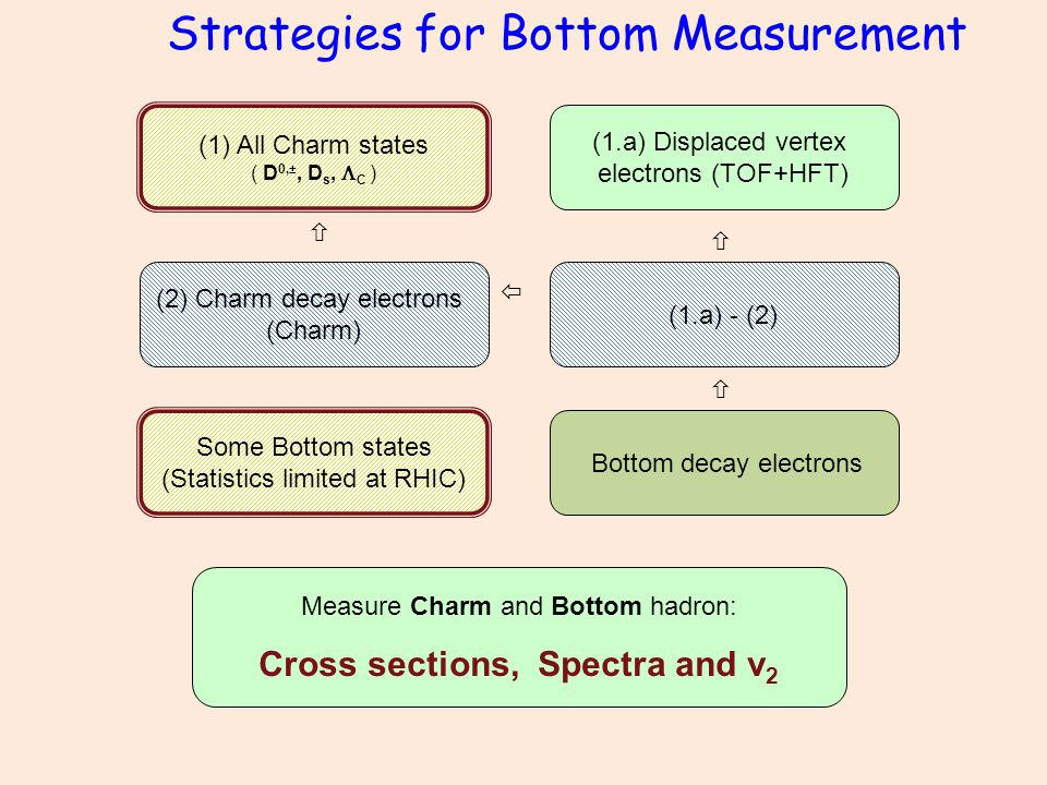 Strategies for Bottom Measurement (1.a) Displaced vertex electrons (TOF+HFT) (1) All Charm states ( D 0,±, D s,  C ) (2) Charm decay electrons (Charm) (1.a) - (2) Bottom decay electrons  Some Bottom states (Statistics limited at RHIC) Measure Charm and Bottom hadron: Cross sections, Spectra and v 2   