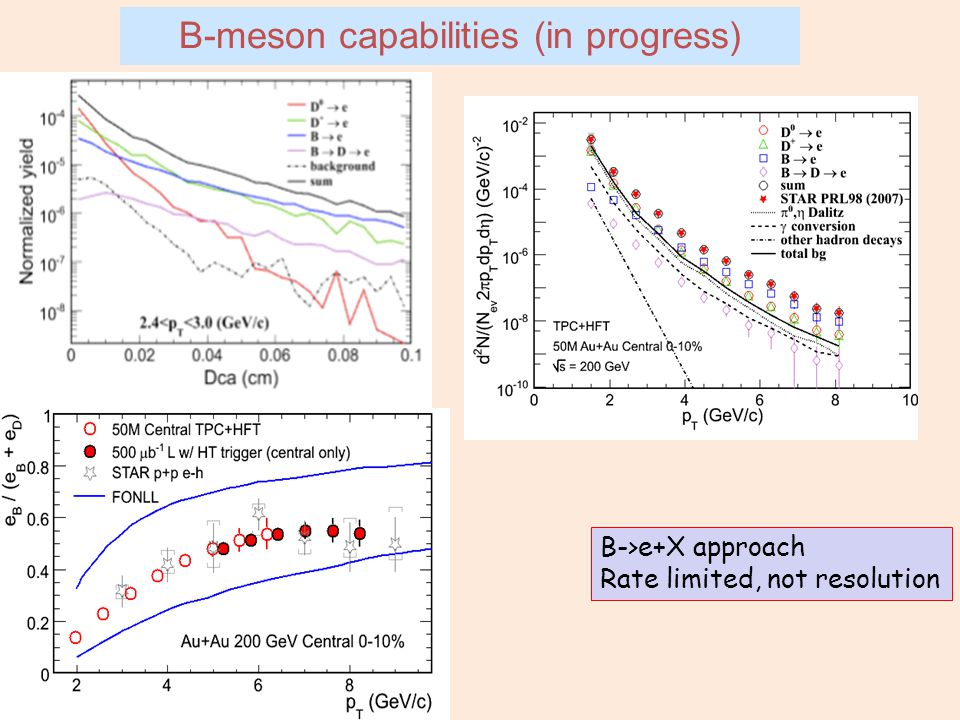 B-meson capabilities (in progress) B->e+X approach Rate limited, not resolution